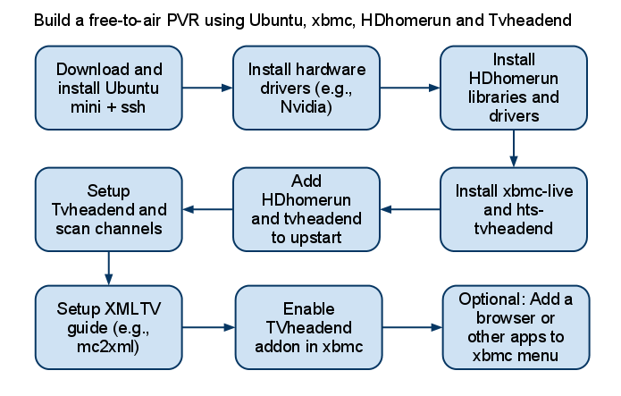 How to build a PVR